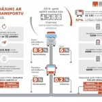 Kravu pārvadātāju Latvijā kļuvis mazāk. Bet smago automobiļu skaits pieaudzis!