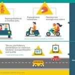 Ar 5. jūliju spēkā stājas izmaiņas soda sistēmā par dažādiem Ceļu satiksmes noteikumu pārkāpumiem. Esi informēts!