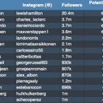 Kā F1 piloti izskatās Instagram reitinga tabulās un kā tiem sokas tur ar pelnīšanu