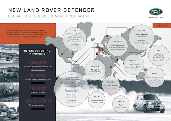 Jaunais Land Rover Defender testos veicis 1,2 miljonus kilometru. Šķiet, būs gana uzticams!