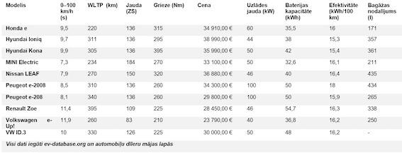 Salīdzinām desmit populārākos elektromobiļus: ātrākie, tālākie, dārgākie un jaudīgākie